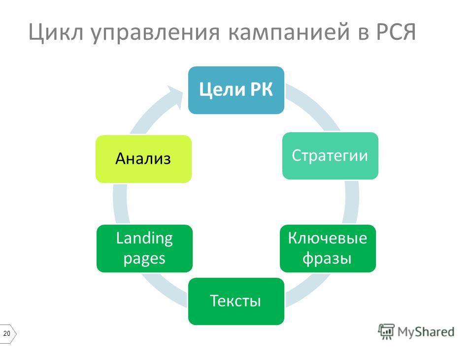 20 Цели РК Стратегии Ключевые фразы Тексты Landing pages Анализ Цикл управления кампанией в РСЯ