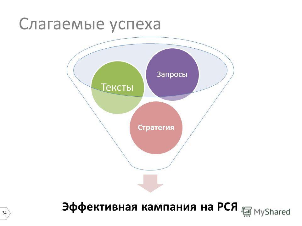 34 Слагаемые успеха Эффективная кампания на РСЯ Стратегия Тексты Запросы