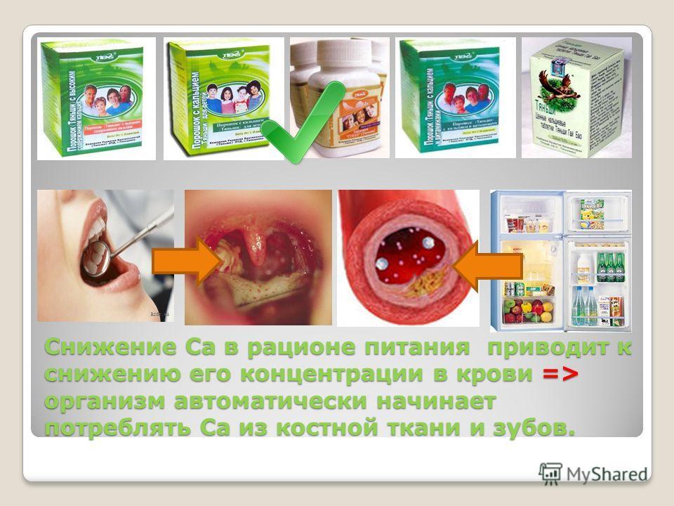 Снижение Са в рационе питания приводит к снижению его концентрации в крови => организм автоматически начинает потреблять Са из костной ткани и зубов.