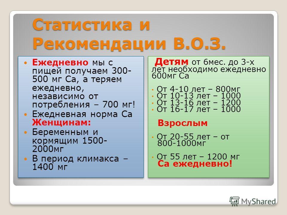 Статистика и Рекомендации В.О.З. Детям от 6мес. до 3-х лет необходимо ежедневно 600мг Са От 4-10 лет – 800мг От 10-13 лет – 1000 От 13-16 лет – 1200 От 16-17 лет – 1000 Взрослым От 20-55 лет – от 800-1000мг От 55 лет – 1200 мг Са ежедневно! Детям от