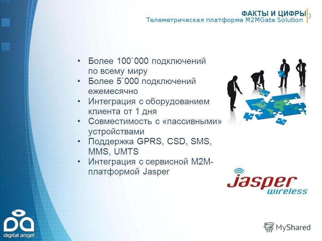 ФАКТЫ И ЦИФРЫ Более 100`000 подключений по всему миру Более 5`000 подключений ежемесячно Интеграция с оборудованием клиента от 1 дня Совместимость с «пассивными» устройствами Поддержка GPRS, CSD, SMS, MMS, UMTS Интеграция с сервисной М2М- платформой