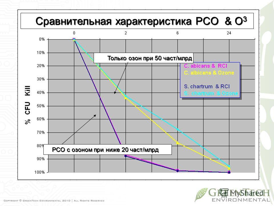 Только озон при 50 част/млрд PCO с озоном при ниже 20 част/млрд Сравнительная характеристика PCO & O 3