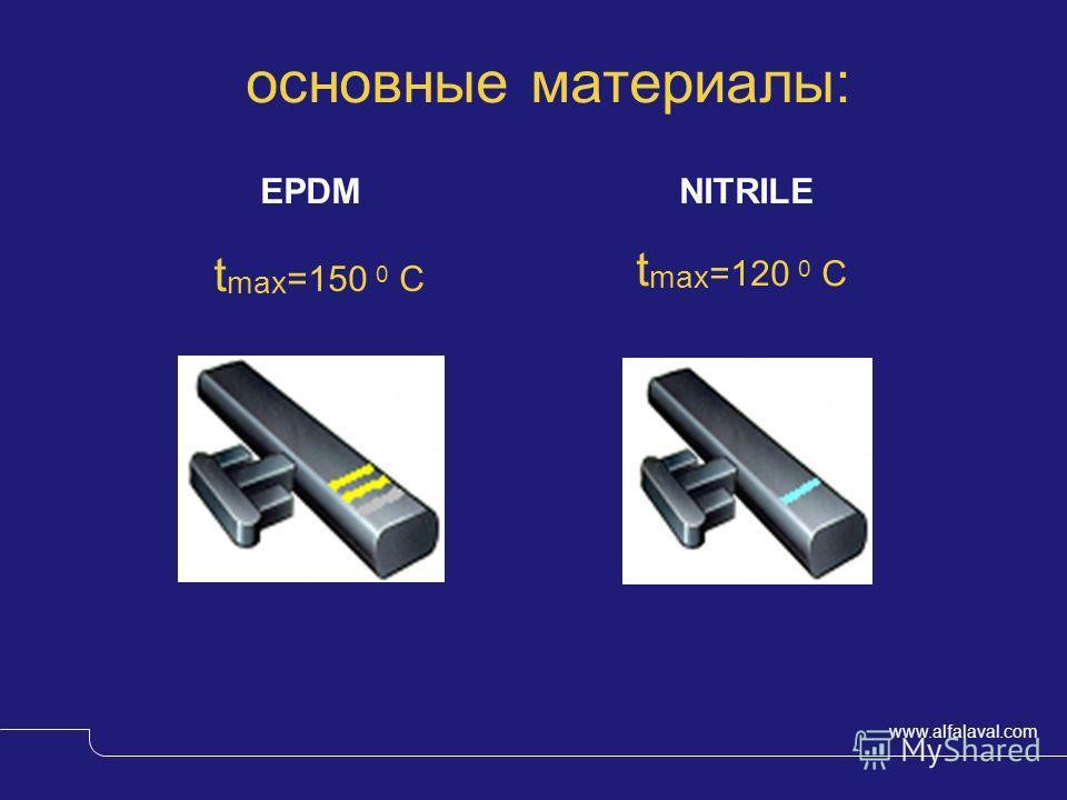 www.alfalaval.com основные материалы: EPDM NITRILE t max =150 0 C t max =120 0 C