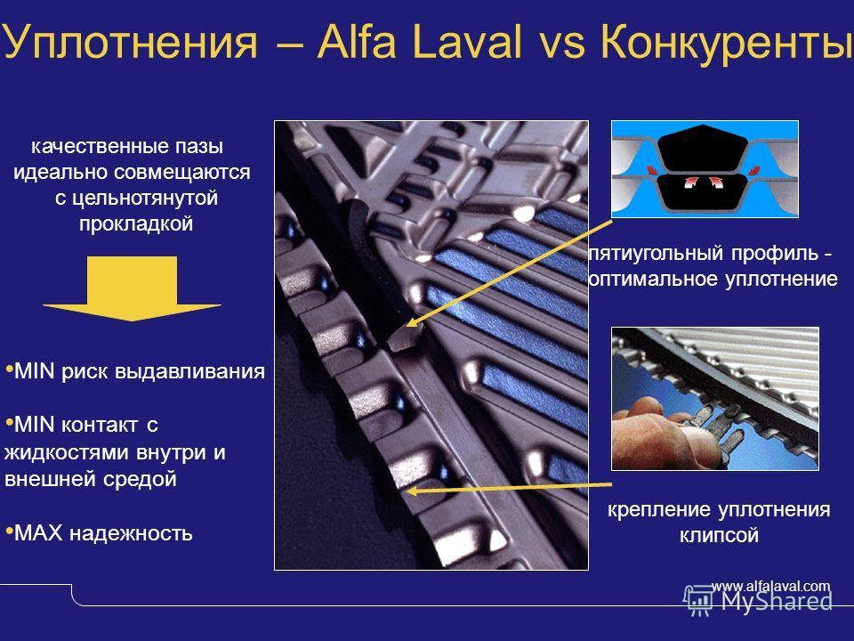 www.alfalaval.com пятиугольный профиль - оптимальное уплотнение качественные пазы идеально совмещаются с цельнотянутой прокладкой крепление уплотнения клипсой Уплотнения – Alfa Laval vs Конкуренты MIN риск выдавливания MIN контакт с жидкостями внутри