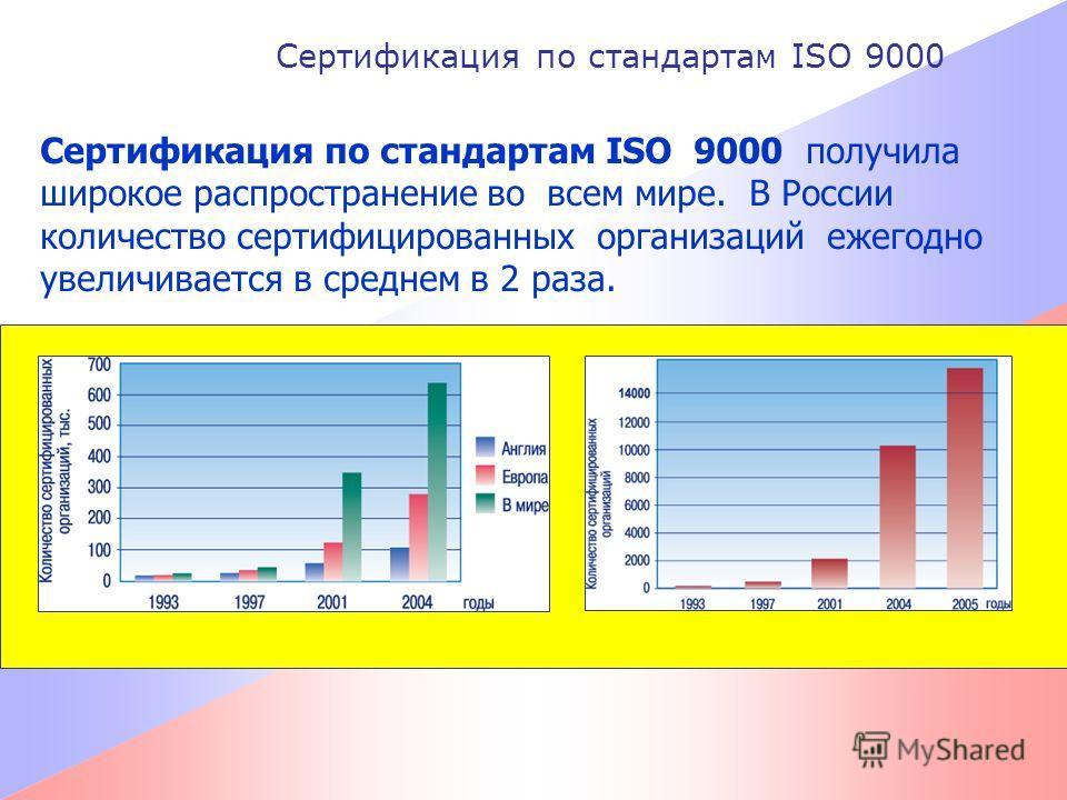 Сертификация по стандартам ISO 9000 Сертификация по стандартам ISO 9000 получила широкое распространение во всем мире. В России количество сертифицированных организаций ежегодно увеличивается в среднем в 2 раза.