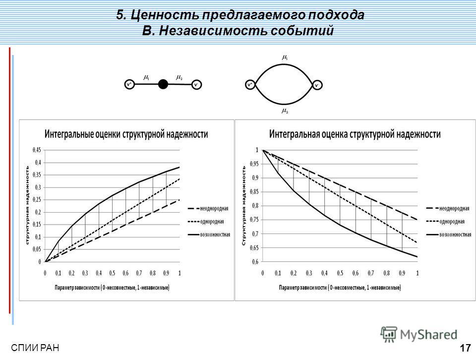 СПИИ РАН 17 5. Ценность предлагаемого подхода B. Независимость событий