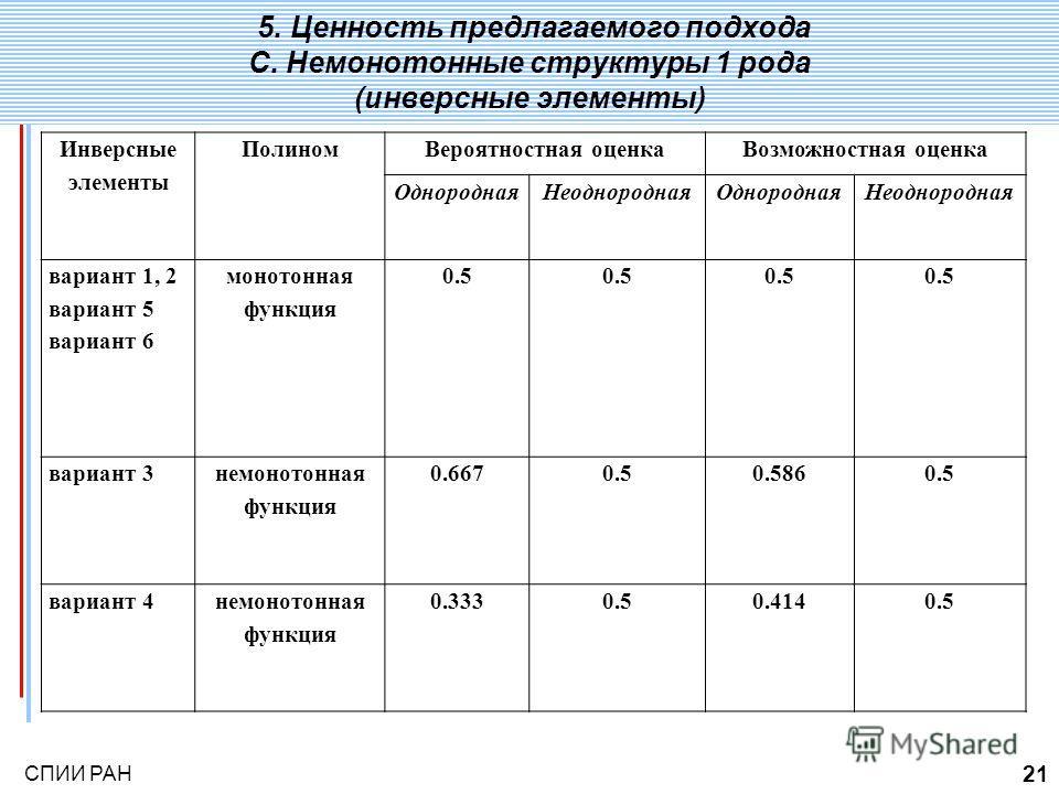 СПИИ РАН 21 5. Ценность предлагаемого подхода С. Немонотонные структуры 1 рода (инверсные элементы) Инверсные элементы ПолиномВероятностная оценкаВозможностная оценка ОднороднаяНеоднороднаяОднороднаяНеоднородная вариант 1, 2 вариант 5 вариант 6 монот