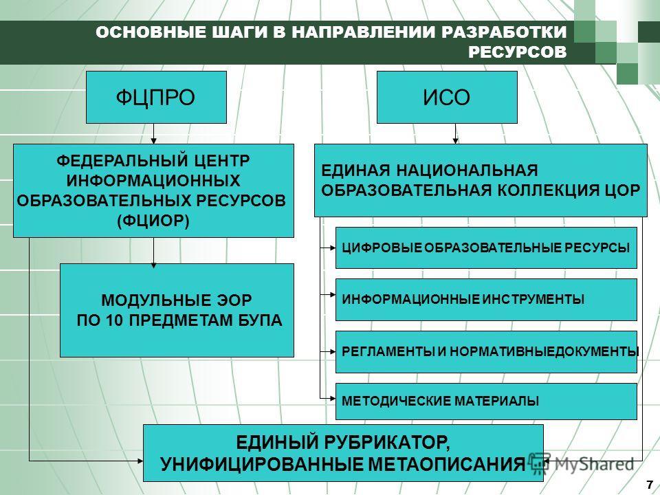 7 ФЦПРО ОСНОВНЫЕ ШАГИ В НАПРАВЛЕНИИ РАЗРАБОТКИ РЕСУРСОВ ФЕДЕРАЛЬНЫЙ ЦЕНТР ИНФОРМАЦИОННЫХ ОБРАЗОВАТЕЛЬНЫХ РЕСУРСОВ (ФЦИОР) ЕДИНАЯ НАЦИОНАЛЬНАЯ ОБРАЗОВАТЕЛЬНАЯ КОЛЛЕКЦИЯ ЦОР ИСО МОДУЛЬНЫЕ ЭОР ПО 10 ПРЕДМЕТАМ БУПА ЦИФРОВЫЕ ОБРАЗОВАТЕЛЬНЫЕ РЕСУРСЫ ЕДИНЫЙ