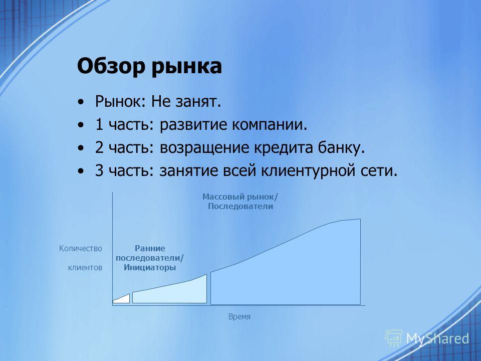 Обзор рынка Рынок: Не занят. 1 часть: развитие компании. 2 часть: возращение кредита банку. 3 часть: занятие всей клиентурной сети. Ранние последователи/ Инициаторы Массовый рынок/ Последователи Время Количество клиентов