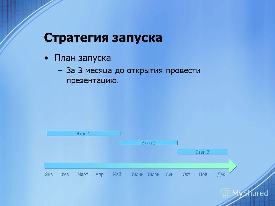 Стратегия запуска План запуска –За 3 месяца до открытия провести презентацию. ЯнвФевМартАпрМайИюньИюльСенОктНояДек Этап 1 Этап 2 Этап 3