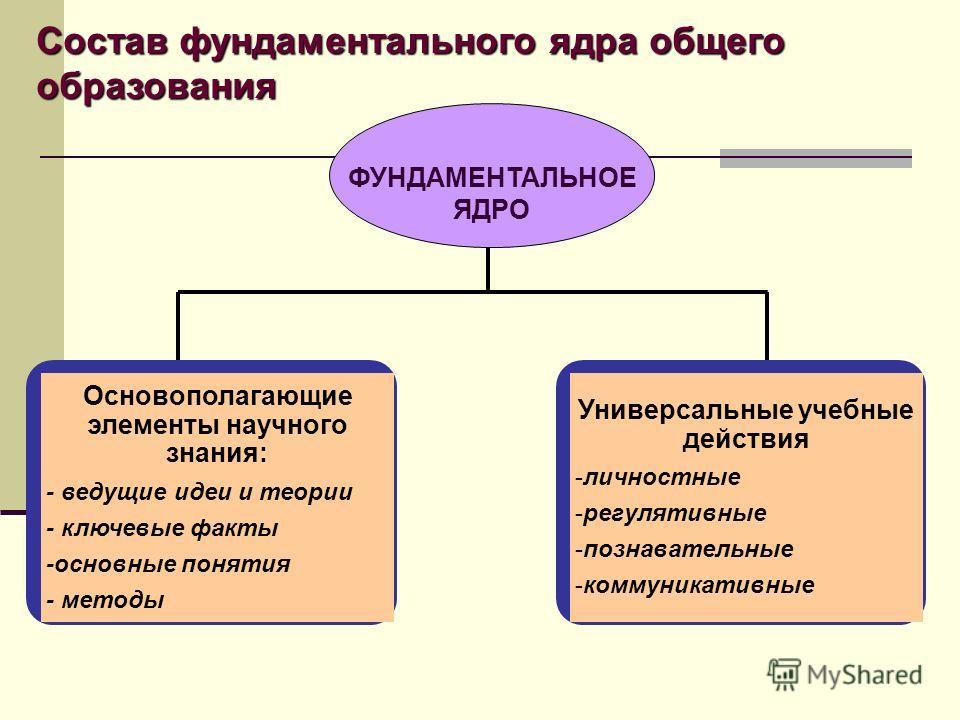 Состав фундаментального ядра общего образования Основополагающие элементы научного знания: - ведущие идеи и теории - ключевые факты -основные понятия - методы Универсальные учебные действия -личностные -регулятивные -познавательные -коммуникативные Ф