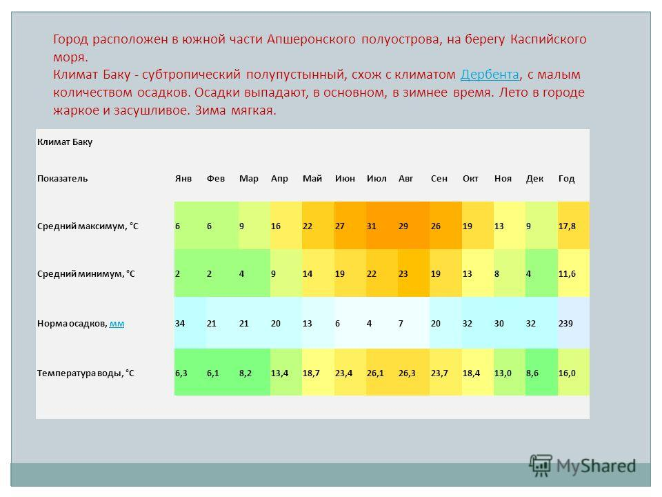 Климат Баку ПоказательЯнвФевМарАпрМайИюнИюлАвгСенОктНояДекГод Средний максимум, °C6691622273129261913917,8 Средний минимум, °C22491419222319138411,6 Норма осадков, мммм3421 201364720323032239 Температура воды, °C6,36,18,213,418,723,426,126,323,718,41