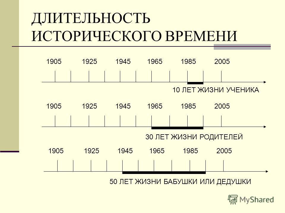 ДЛИТЕЛЬНОСТЬ ИСТОРИЧЕСКОГО ВРЕМЕНИ 1905 1925 1945 1965 1985 2005 10 ЛЕТ ЖИЗНИ УЧЕНИКА 30 ЛЕТ ЖИЗНИ РОДИТЕЛЕЙ 50 ЛЕТ ЖИЗНИ БАБУШКИ ИЛИ ДЕДУШКИ