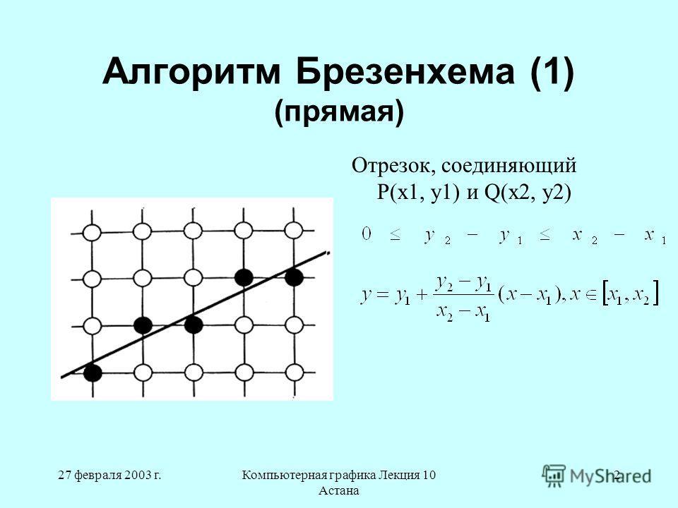 27 февраля 2003 г.Компьютерная графика Лекция 10 Астана 2 Алгоритм Брезенхема (1) (прямая) Отрезок, соединяющий P(x1, y1) и Q(x2, y2)