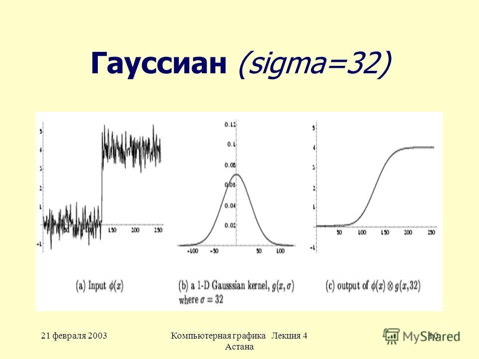 21 февраля 2003Компьютерная графика Лекция 4 Астана 10 Гауссиан (sigma=32)