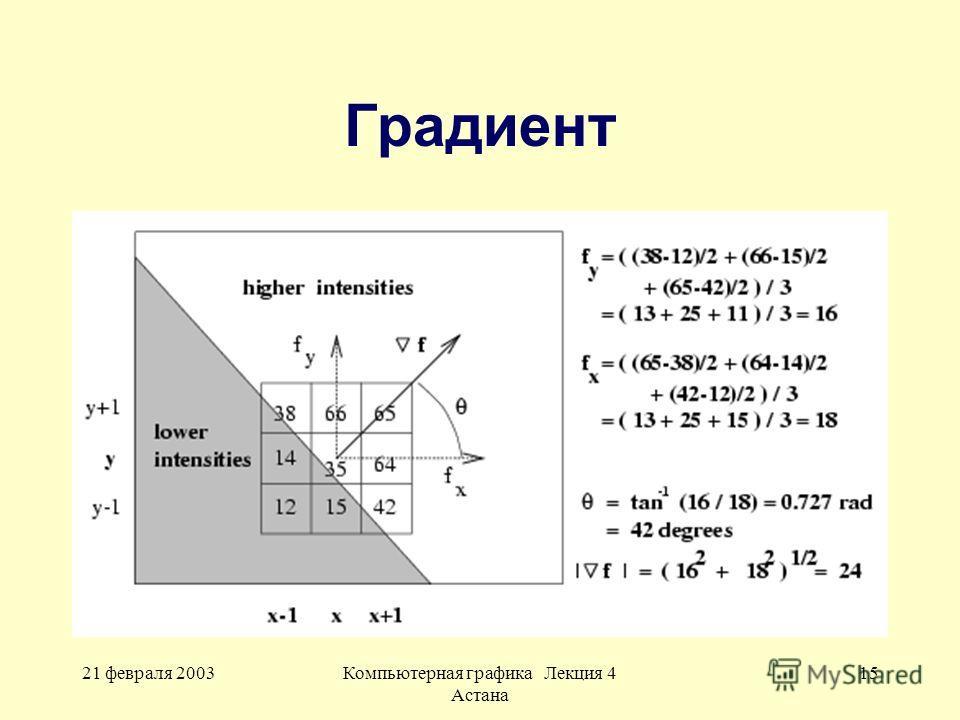 21 февраля 2003Компьютерная графика Лекция 4 Астана 15 Градиент