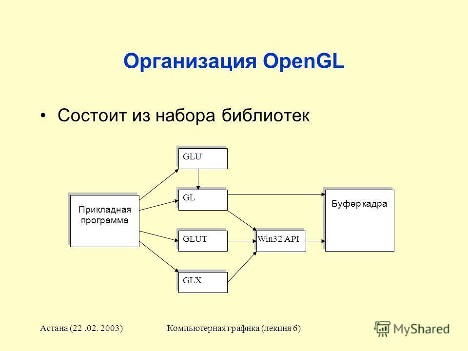 Астана (22.02. 2003)Компьютерная графика (лекция 6) Организация OpenGL Состоит из набора библиотек Прикладная программа GLU GL GLUT GLX Win32 API Буфер кадра