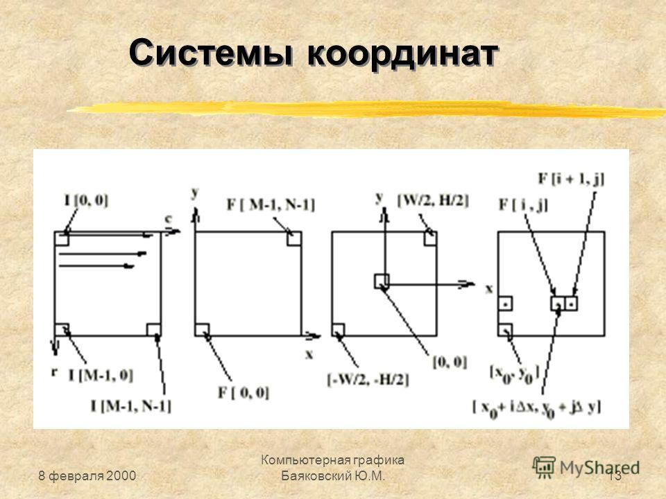 8 февраля 2000 Компьютерная графика Баяковский Ю.М.13 Системы координат
