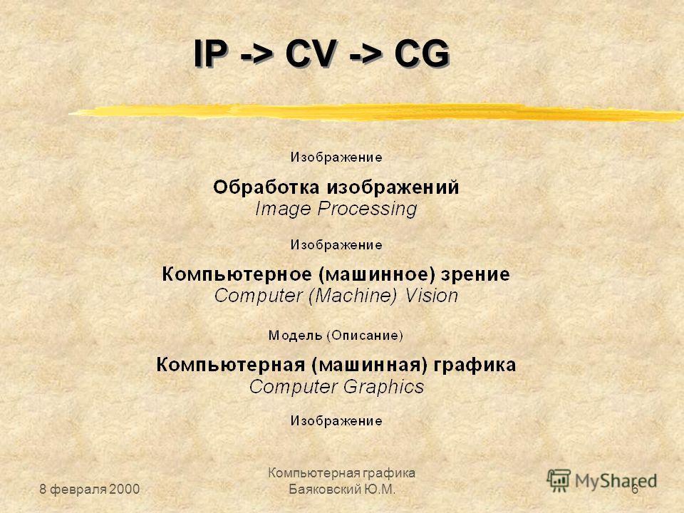 8 февраля 2000 Компьютерная графика Баяковский Ю.М.6 IP -> CV -> CG