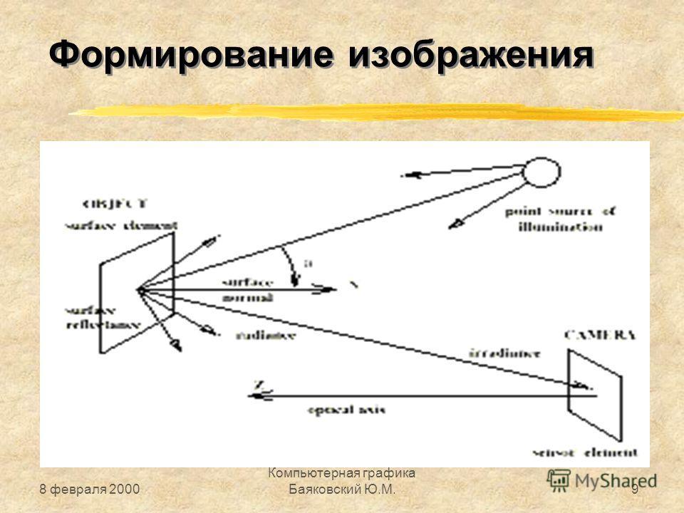 8 февраля 2000 Компьютерная графика Баяковский Ю.М.9 Формирование изображения