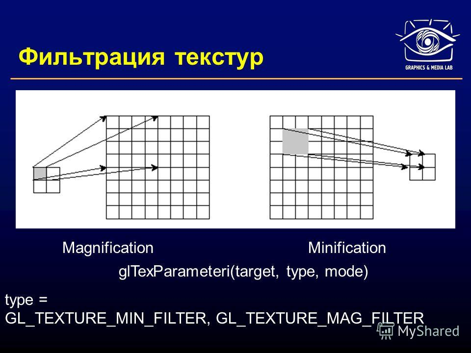 Фильтрация текстур MagnificationMinification glTexParameteri(target, type, mode) type = GL_TEXTURE_MIN_FILTER, GL_TEXTURE_MAG_FILTER