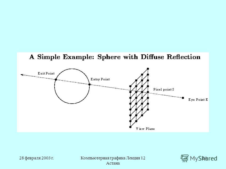 28 февраля 2003 г.Компьютерная графика Лекция 12 Астана 24