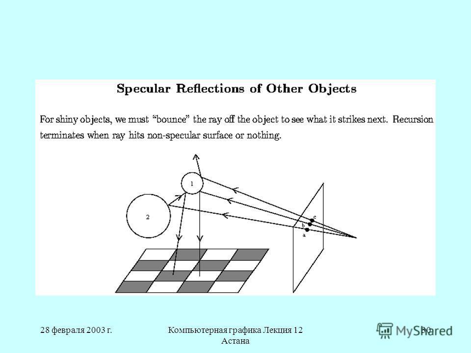 28 февраля 2003 г.Компьютерная графика Лекция 12 Астана 30