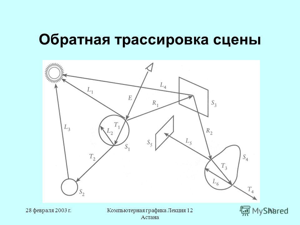 28 февраля 2003 г.Компьютерная графика Лекция 12 Астана 33 Обратная трассировка сцены
