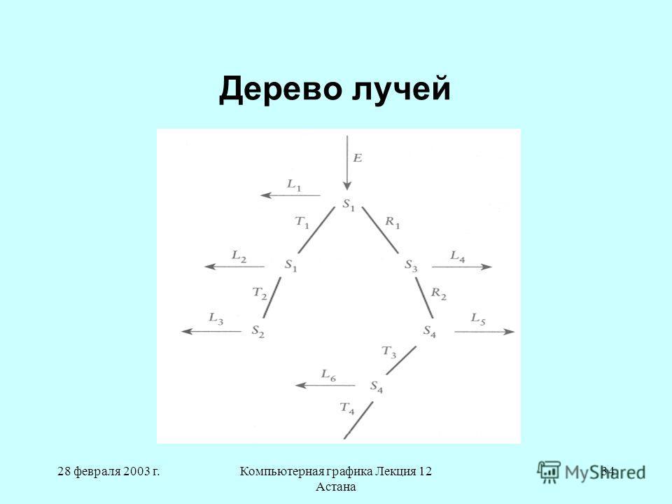 28 февраля 2003 г.Компьютерная графика Лекция 12 Астана 34 Дерево лучей