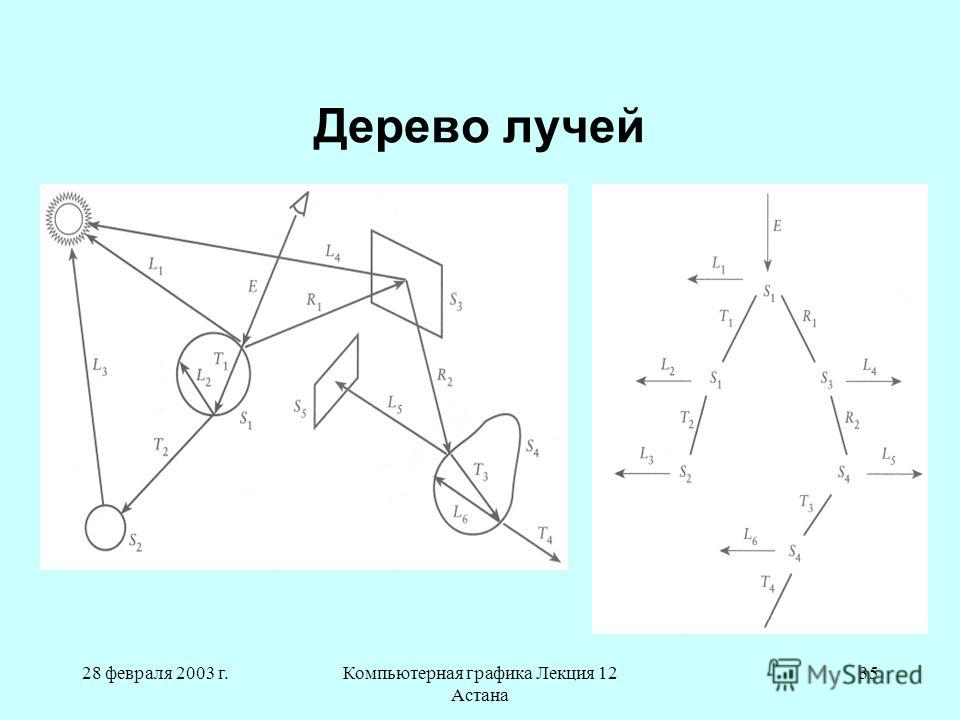 28 февраля 2003 г.Компьютерная графика Лекция 12 Астана 35 Дерево лучей