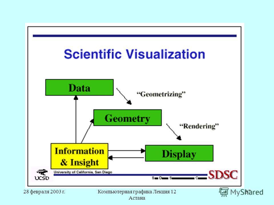 28 февраля 2003 г.Компьютерная графика Лекция 12 Астана 37