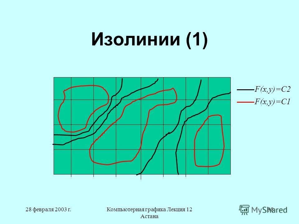 28 февраля 2003 г.Компьютерная графика Лекция 12 Астана 38 Изолинии (1) F(x,y)=C2 F(x,y)=C1