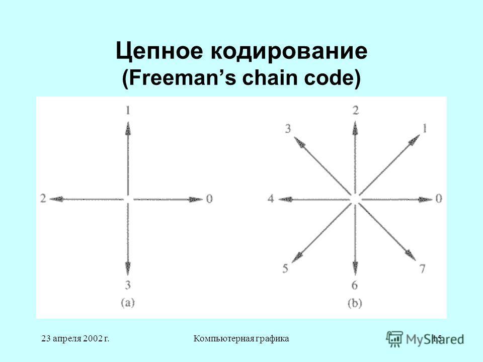 23 апреля 2002 г.Компьютерная графика15 Цепное кодирование (Freemans chain code)