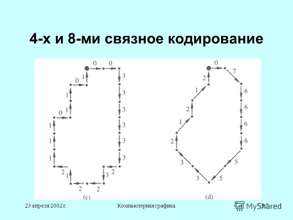 23 апреля 2002 г.Компьютерная графика17 4-х и 8-ми связное кодирование