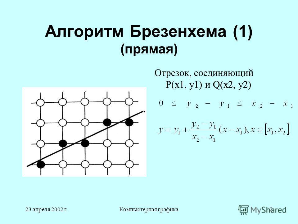 23 апреля 2002 г.Компьютерная графика2 Алгоритм Брезенхема (1) (прямая) Отрезок, соединяющий P(x1, y1) и Q(x2, y2)