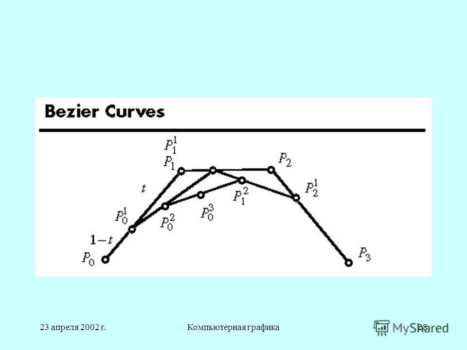 23 апреля 2002 г.Компьютерная графика28