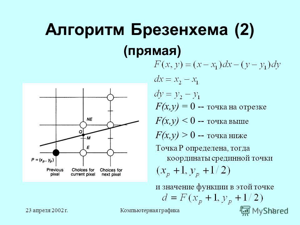 23 апреля 2002 г.Компьютерная графика3 Алгоритм Брезенхема (2) (прямая) F(x,y) = 0 -- точка на отрезке F(x,y) < 0 -- точка выше F(x,y) > 0 -- точка ниже Точка P определена, тогда координаты срединной точки и значение функции в этой точке