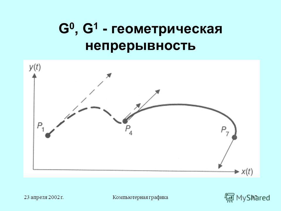 23 апреля 2002 г.Компьютерная графика37 G 0, G 1 - геометрическая непрерывность