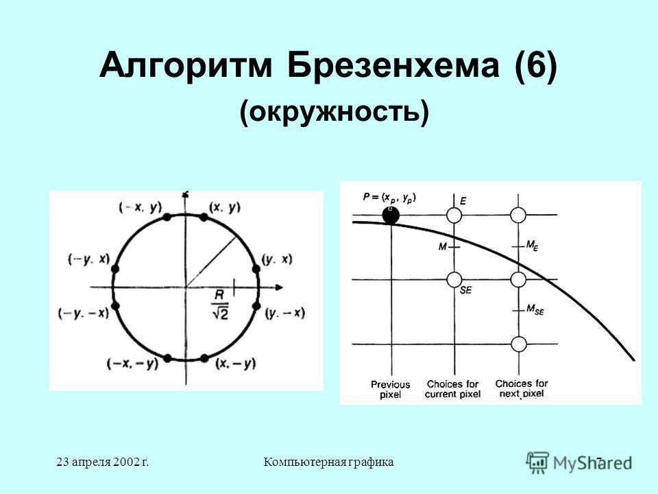 23 апреля 2002 г.Компьютерная графика7 Алгоритм Брезенхема (6) (окружность)