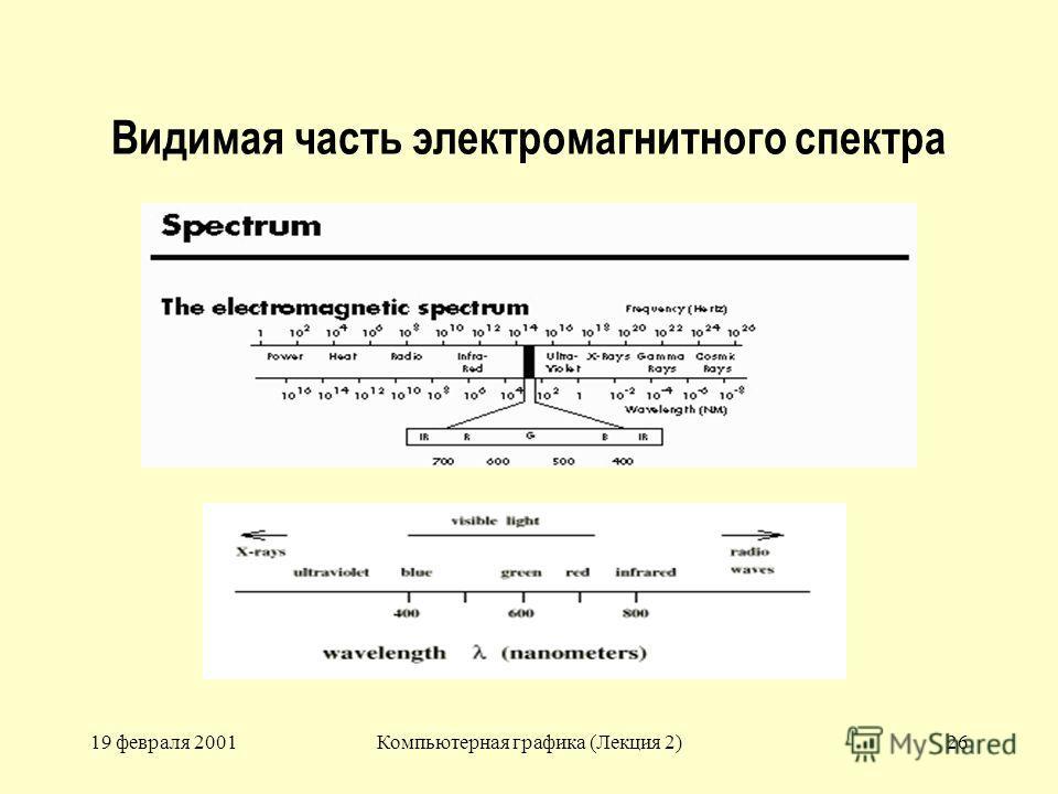 19 февраля 2001Компьютерная графика (Лекция 2)26 Видимая часть электромагнитного спектра