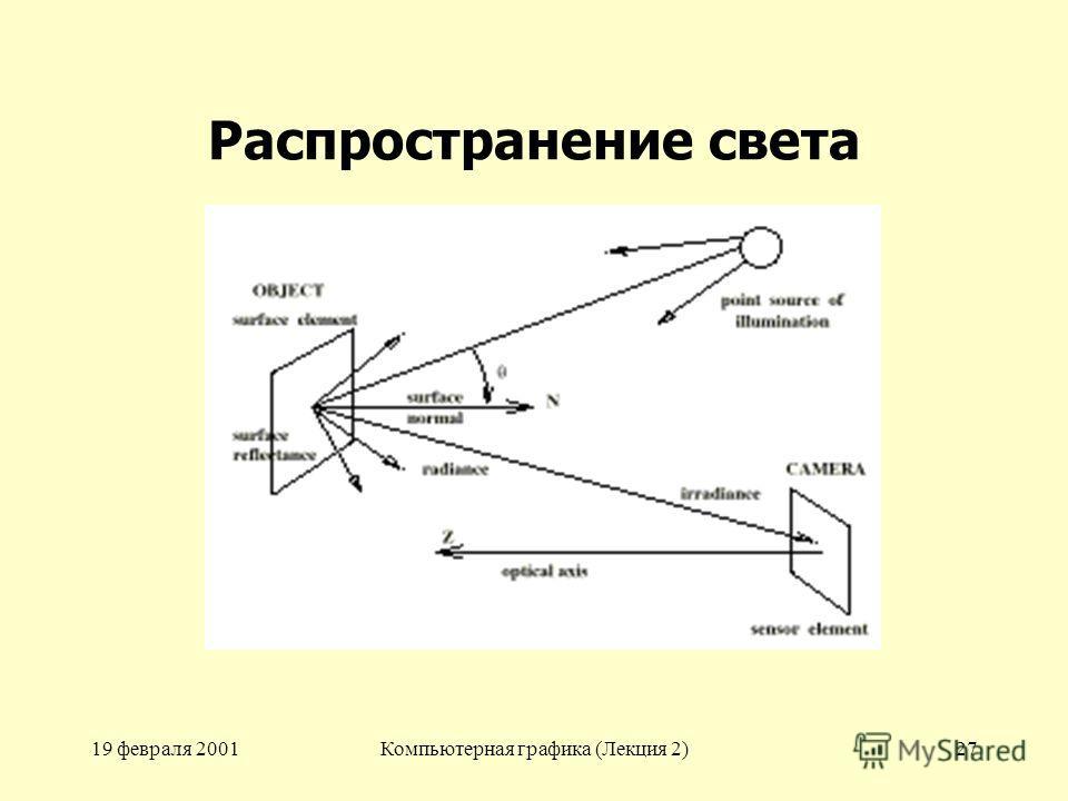 19 февраля 2001Компьютерная графика (Лекция 2)27 Распространение света