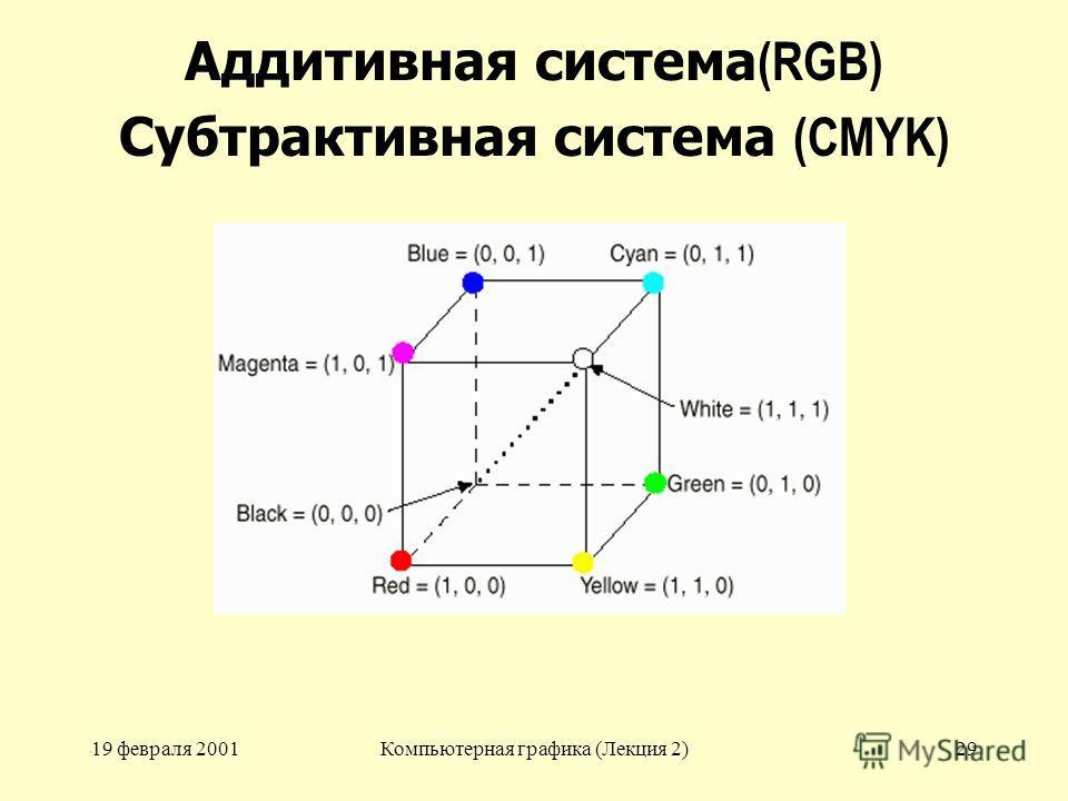 19 февраля 2001Компьютерная графика (Лекция 2)29 Аддитивная система (RGB) Субтрактивная система (CMYK)