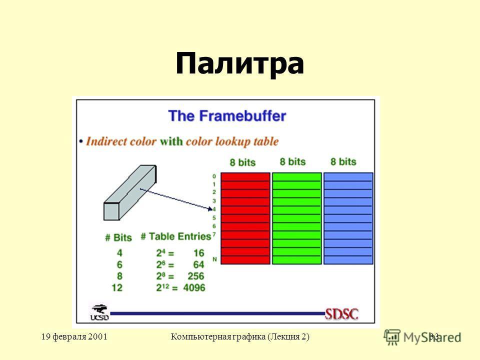 19 февраля 2001Компьютерная графика (Лекция 2)33 Палитра