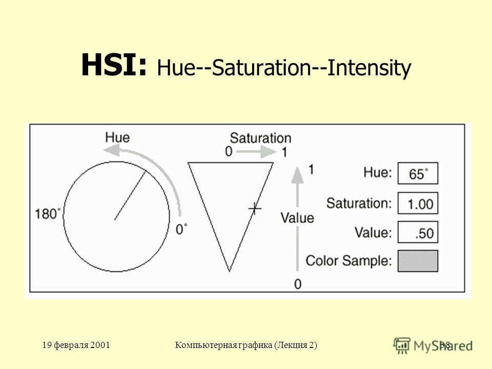 19 февраля 2001Компьютерная графика (Лекция 2)38 HSI: Hue--Saturation--Intensity