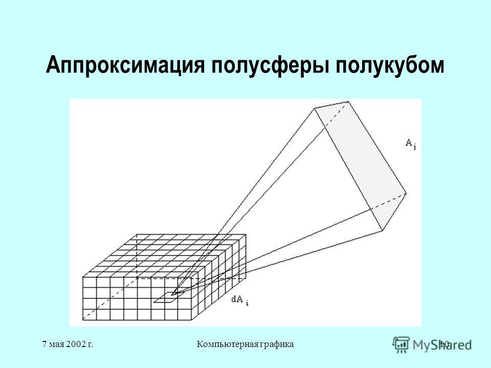 7 мая 2002 г.Компьютерная графика10 Аппроксимация полусферы полукубом