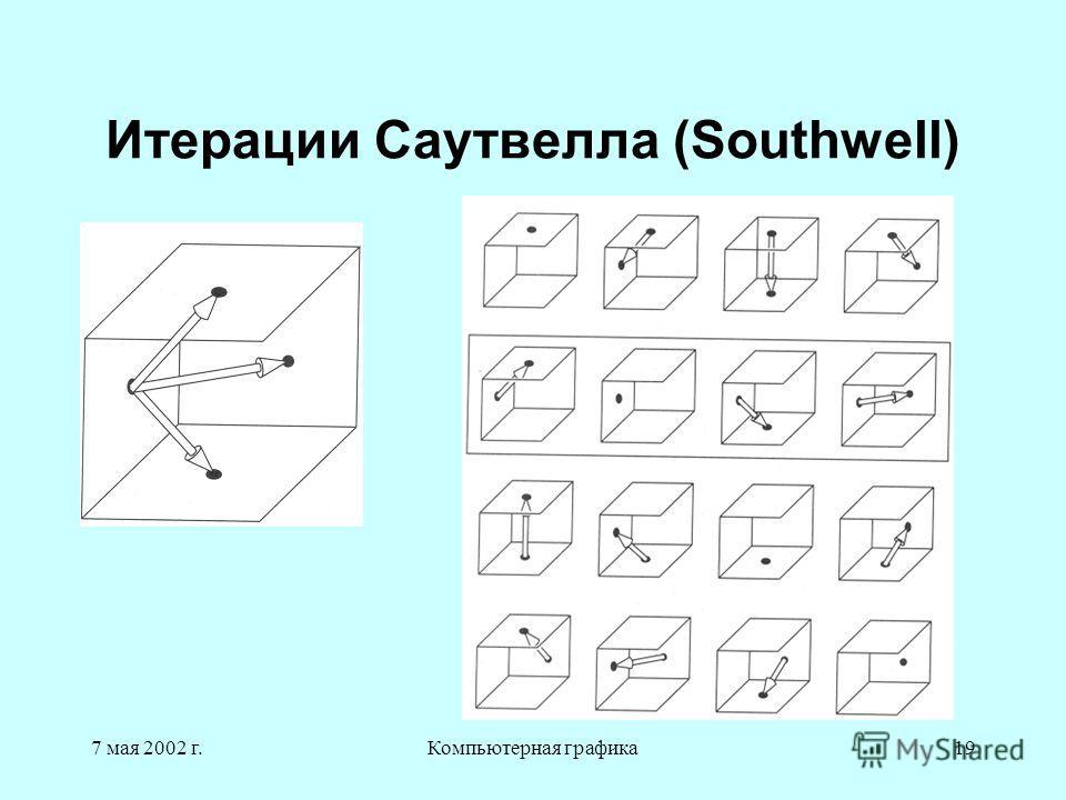 7 мая 2002 г.Компьютерная графика19 Итерации Саутвелла (Southwell)