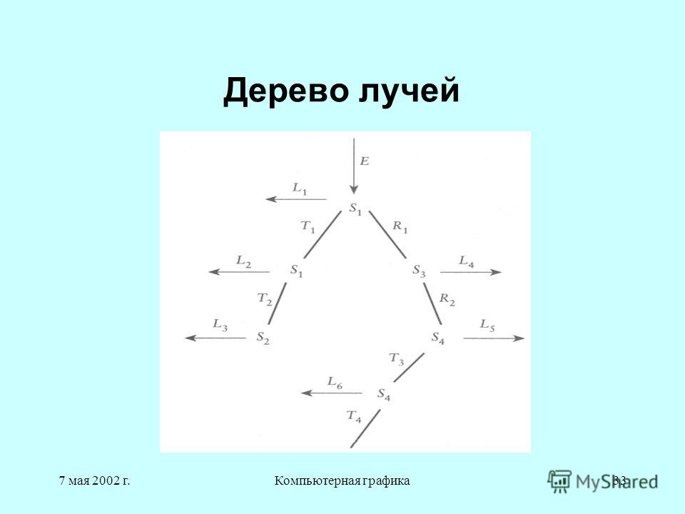 7 мая 2002 г.Компьютерная графика33 Дерево лучей