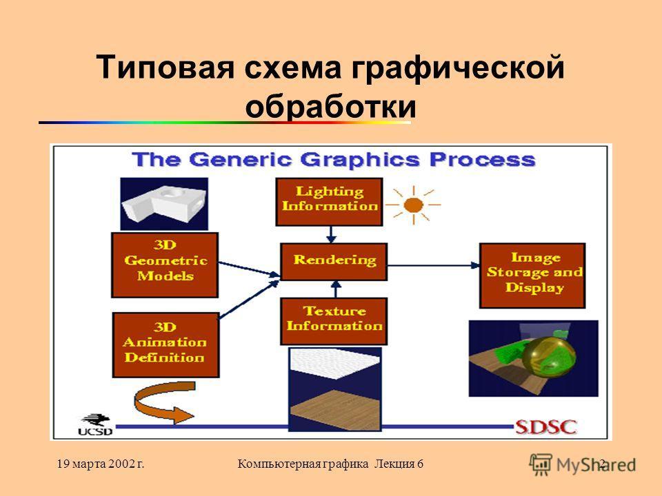19 марта 2002 г.Компьютерная графика Лекция 62 Типовая схема графической обработки