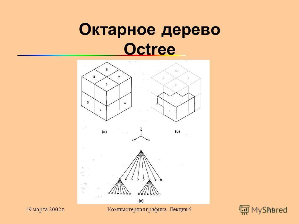 19 марта 2002 г.Компьютерная графика Лекция 624 Октарное дерево Octree