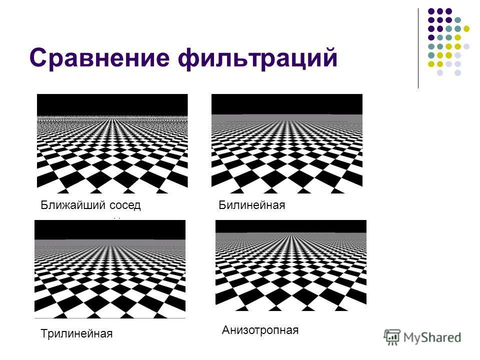 Сравнение фильтраций Ближайший соседБилинейная Трилинейная Анизотропная